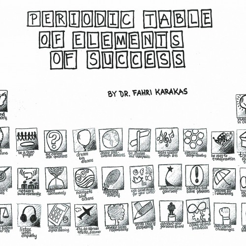 Periodic Table of Elements of Success